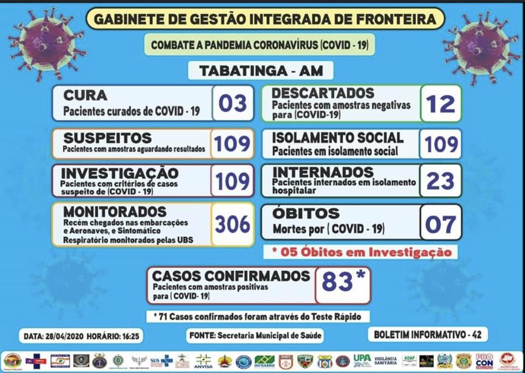 image for Cidade de Tabatinga registra 83 casos positivos de COVID-19