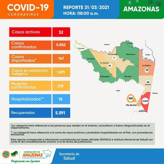 image for 32 casos activos de Covid en la región