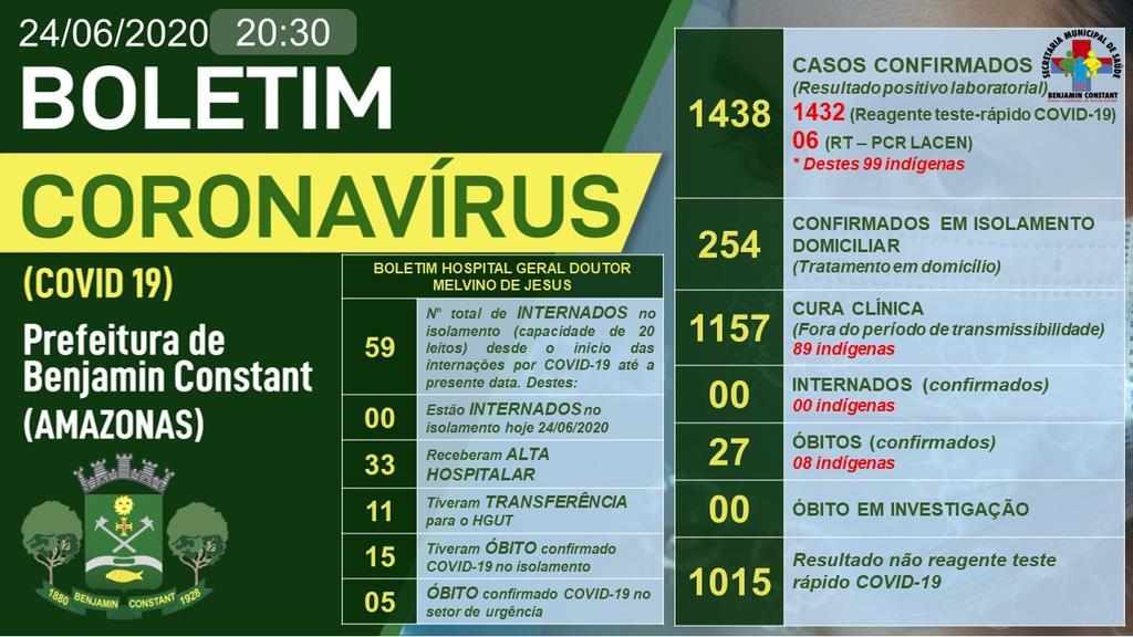 image for 1438 os casos confirmados de Covid-19