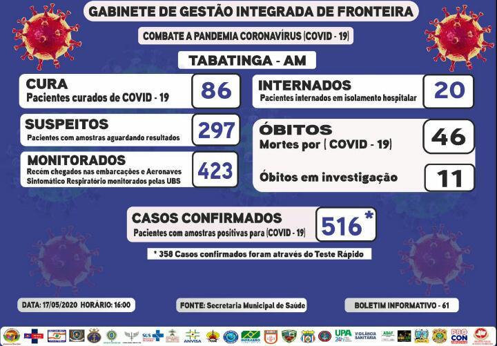 image for 516 casos confirmados de coronavírus na cidade