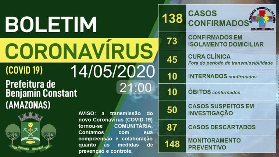 image for Benjamin Constant já soma 138 casos confirmados | Covid-19