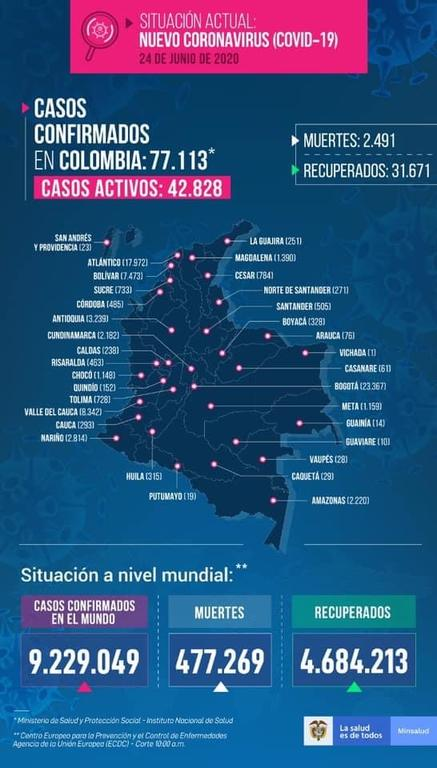 image for 9 nuevos casos confirmados de Covid-19 | Total 2220