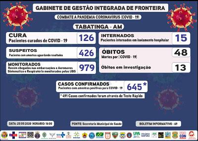 image for 645 casos de coronavirus nesta segunda-feira