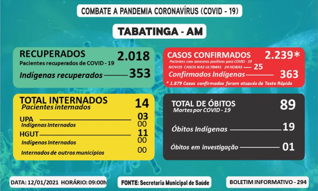 image for Tabatinga (AM) registra 25 novos casos da Covid-19