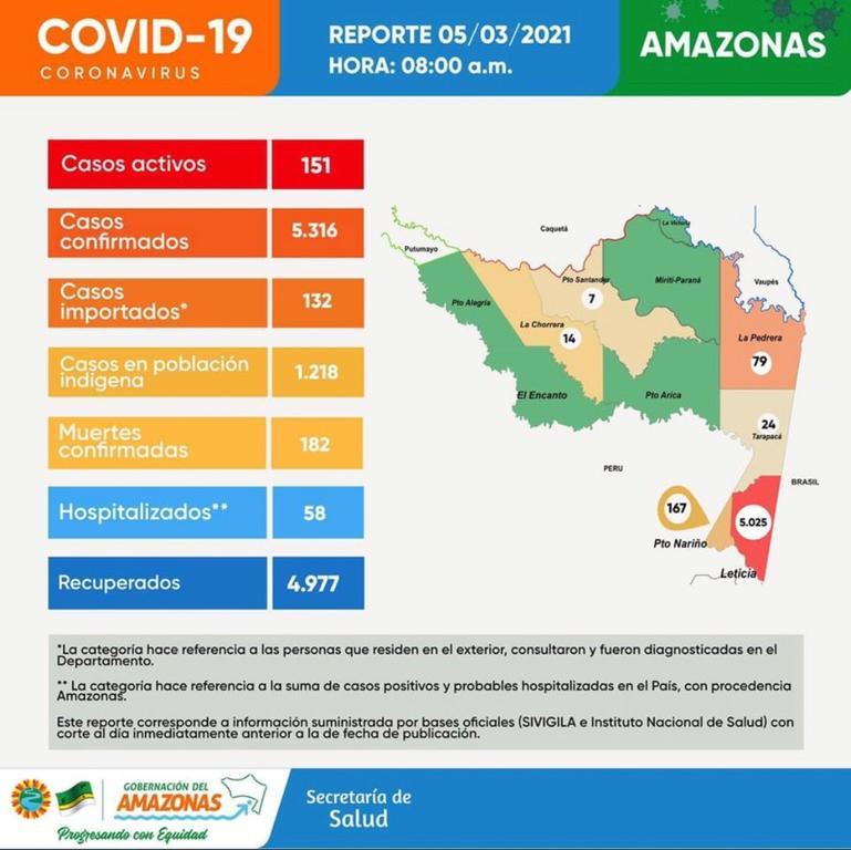 image for 32 casos nuevos de covid en la región