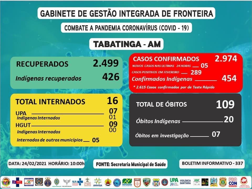 image for Casos confirmados nas últimas 24hs | 05 pessoas