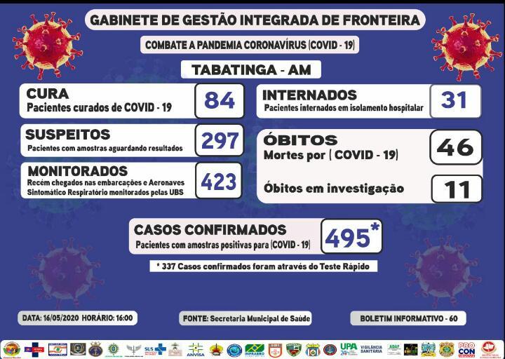 image for Saldo de casos confirmados de Covid-19 em Tabatinga | 495