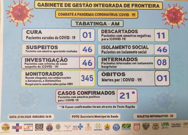 image for Tabatinga já tem 21 casos confirmados de covid