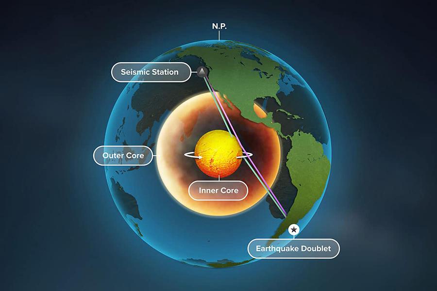 image for Núcleo  interno de la Tierra está girando