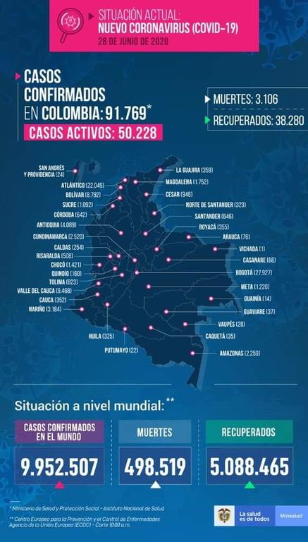 image for 7 nuevos casos confirmados de Covid-19 | Total 2259