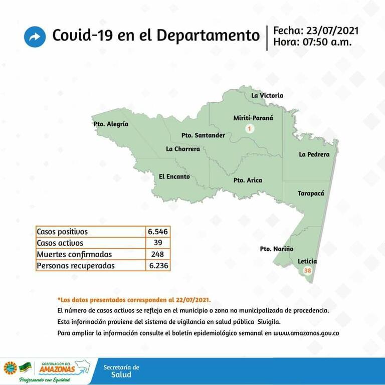 image for REPORTE DE LA SITUACIÓN EN LA REGIÓN COVID