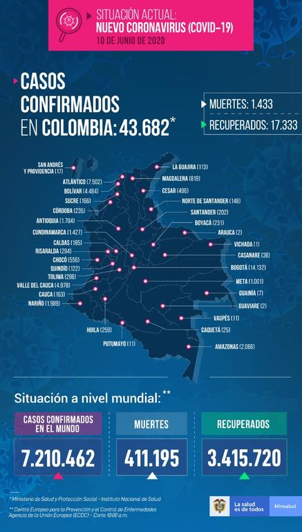 image for 33 nuevos casos confirmados de Covid-19 | Total 2066