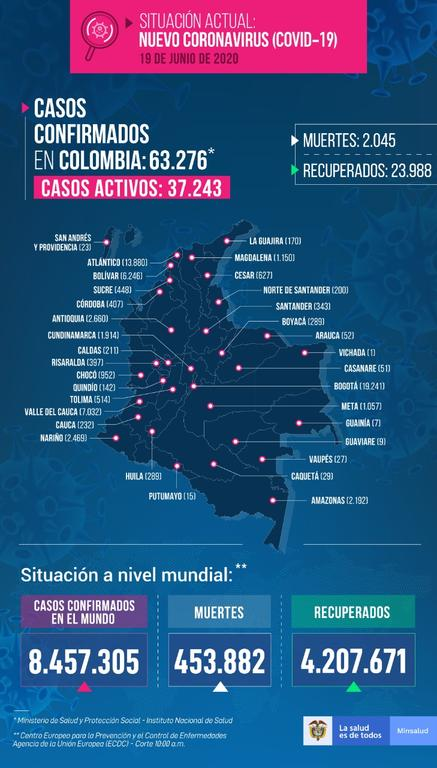 image for 8 nuevos casos confirmados de Covid-19 | Total 2192