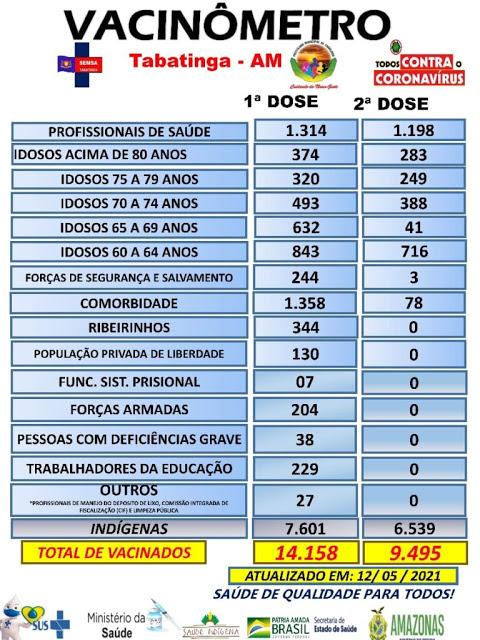 image for Tabatinga já vacinou 23653 pessoas contra o coronavírus