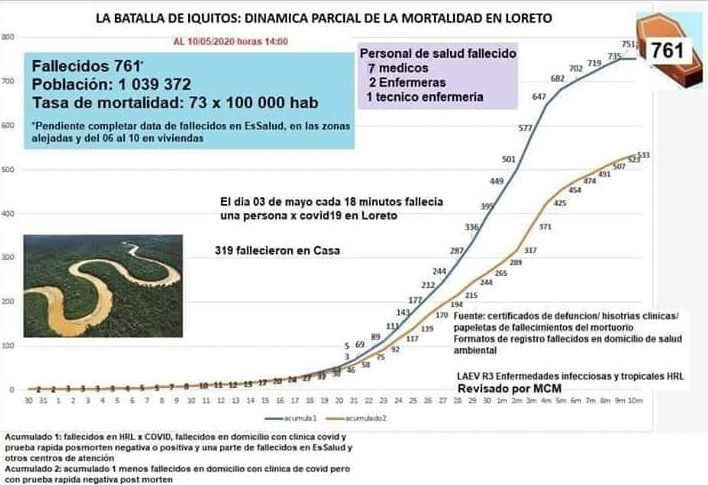 image for Reportan 761 fallecidos por Covid-19 en Loreto