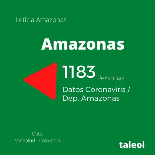 image for Amazonas sigue aumentando en contagios de Covid-19