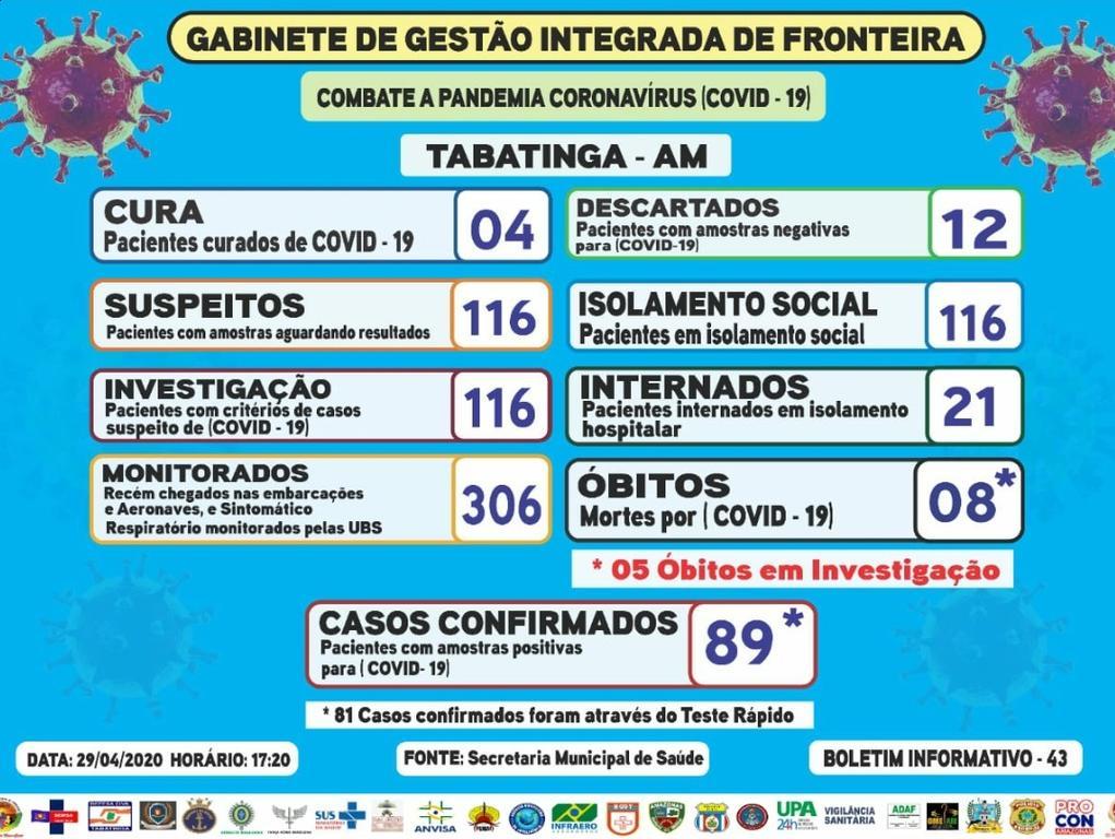image for Desaceleração nos casos confirmados / Mas óbitos continuam aumentando