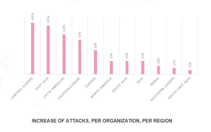 Las empresas de Latinoamérica del sector salud, son las terceras más afectadas por ciberataques según Check Point después de Europa Central y Asia Oriental