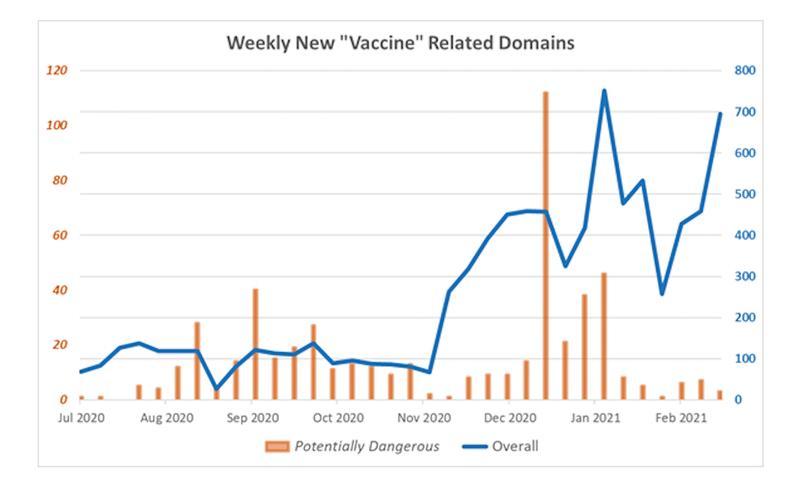 Aumenta un 300% el número de webs fraudulentas relativas a las vacunas del COVID-19, según Check Point Research