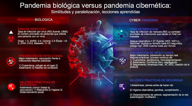 Ante la ciber pandemia las organizaciones pueden desarrollar inmunidad