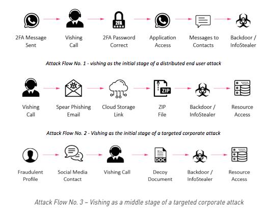 Vishing: voz y phishing para una nueva forma de estafa que aprovecha el teletrabajo para robar
