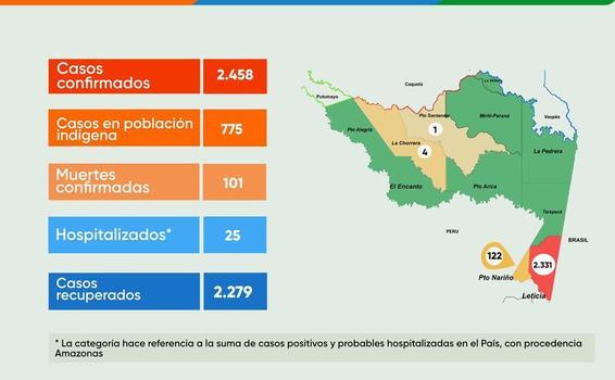 image for Reporte situacional del COVID-19