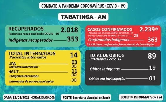 image for Tabatinga (AM) registra 25 novos casos da Covid-19