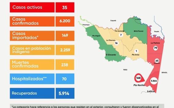 image for Reportaron 3 casos nuevos de covid