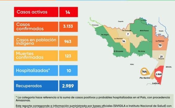 image for Reportan 1 caso nuevo de Covid 19