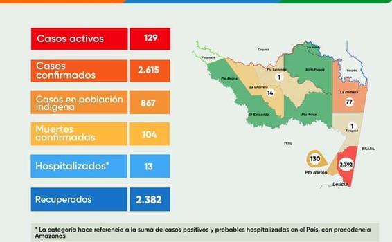 image for Situación regional Covid-19