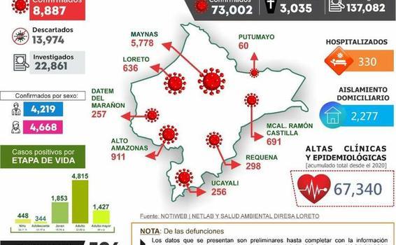image for Reporte situacional de la Covid-19 en la Región Loreto