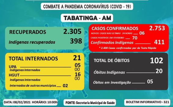 image for Tabatinga tem 06 novos casos de Covid-19 em 24 horas