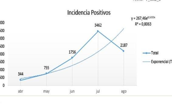 Disminuyen casos de contagio de Covid-19 en 133 centros carcelarios del país