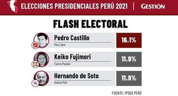 image for Pedro Castillo lidera camino a la presidencia de Perú