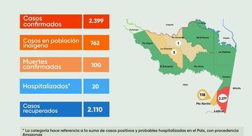 image for Reporte situacional de la región |Covid-19