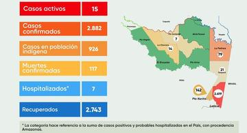 image for Reporte  situación  Covid-19 | Amazonas