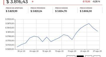 image for Dólar se debilita por la perspectiva de tasas más bajas de interés en EE UU