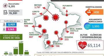 image for Reporte oficial de la situación de la Covid-19 en la Región Loreto