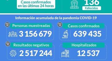 image for  Minsa reporta 639 435 casos confirmados con la COVID-19