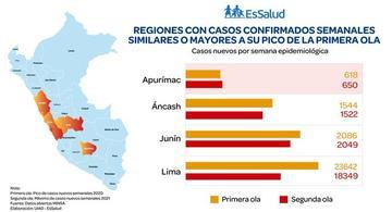 image for Cuatro regiones y siete distritos de Lima superaron pico de contagios