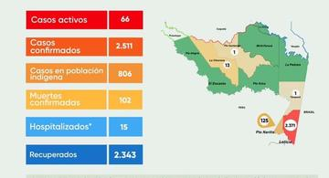 image for Reporte situacional de la región | Covid-19