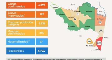 image for 7 casos nuevos de Covid en la región