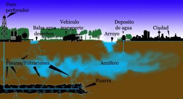 Esquema de como funciona el Fracking